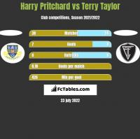 Harry Pritchard vs Terry Taylor h2h player stats