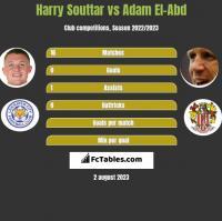 Harry Souttar vs Adam El-Abd h2h player stats