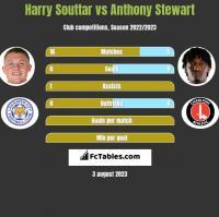 Harry Souttar vs Anthony Stewart h2h player stats