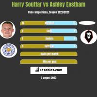 Harry Souttar vs Ashley Eastham h2h player stats