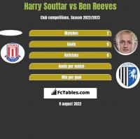 Harry Souttar vs Ben Reeves h2h player stats