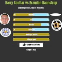 Harry Souttar vs Brandon Haunstrup h2h player stats