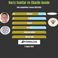 Harry Souttar vs Charlie Goode h2h player stats