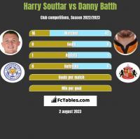 Harry Souttar vs Danny Batth h2h player stats