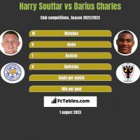 Harry Souttar vs Darius Charles h2h player stats