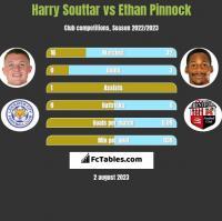 Harry Souttar vs Ethan Pinnock h2h player stats