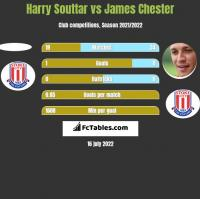 Harry Souttar vs James Chester h2h player stats