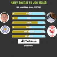 Harry Souttar vs Joe Walsh h2h player stats