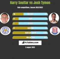 Harry Souttar vs Josh Tymon h2h player stats
