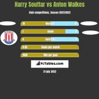Harry Souttar vs Anton Walkes h2h player stats