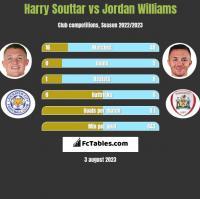 Harry Souttar vs Jordan Williams h2h player stats