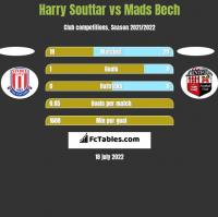 Harry Souttar vs Mads Bech h2h player stats