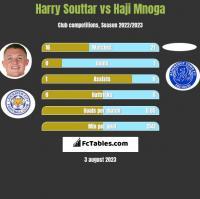 Harry Souttar vs Haji Mnoga h2h player stats