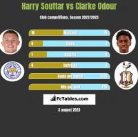 Harry Souttar vs Clarke Odour h2h player stats