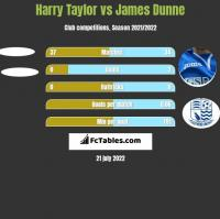Harry Taylor vs James Dunne h2h player stats