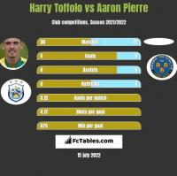 Harry Toffolo vs Aaron Pierre h2h player stats