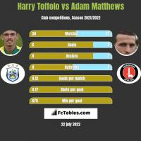 Harry Toffolo vs Adam Matthews h2h player stats