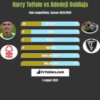Harry Toffolo vs Adedeji Oshilaja h2h player stats