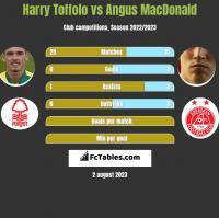 Harry Toffolo vs Angus MacDonald h2h player stats