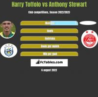 Harry Toffolo vs Anthony Stewart h2h player stats
