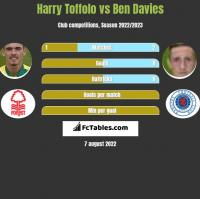 Harry Toffolo vs Ben Davies h2h player stats