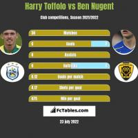 Harry Toffolo vs Ben Nugent h2h player stats