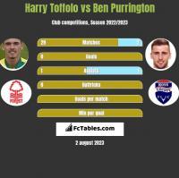 Harry Toffolo vs Ben Purrington h2h player stats