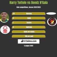 Harry Toffolo vs Bondz N'Gala h2h player stats