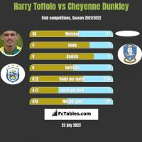 Harry Toffolo vs Cheyenne Dunkley h2h player stats