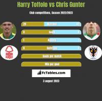 Harry Toffolo vs Chris Gunter h2h player stats