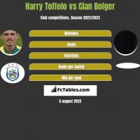 Harry Toffolo vs Cian Bolger h2h player stats