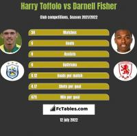 Harry Toffolo vs Darnell Fisher h2h player stats