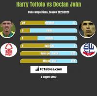 Harry Toffolo vs Declan John h2h player stats
