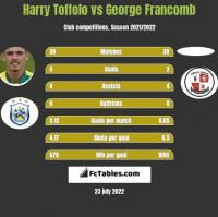 Harry Toffolo vs George Francomb h2h player stats