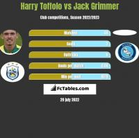 Harry Toffolo vs Jack Grimmer h2h player stats