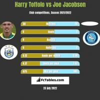 Harry Toffolo vs Joe Jacobson h2h player stats