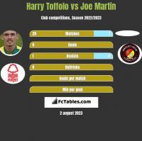 Harry Toffolo vs Joe Martin h2h player stats