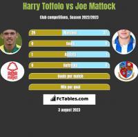 Harry Toffolo vs Joe Mattock h2h player stats