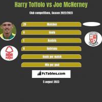 Harry Toffolo vs Joe McNerney h2h player stats