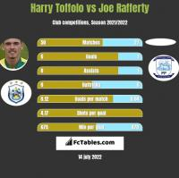 Harry Toffolo vs Joe Rafferty h2h player stats