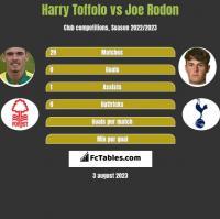 Harry Toffolo vs Joe Rodon h2h player stats