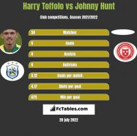 Harry Toffolo vs Johnny Hunt h2h player stats
