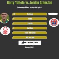Harry Toffolo vs Jordan Cranston h2h player stats
