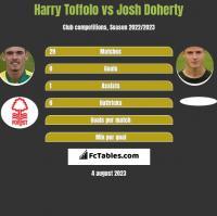 Harry Toffolo vs Josh Doherty h2h player stats