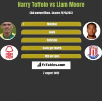 Harry Toffolo vs Liam Moore h2h player stats
