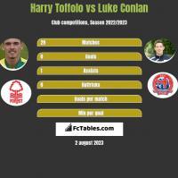 Harry Toffolo vs Luke Conlan h2h player stats