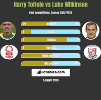 Harry Toffolo vs Luke Wilkinson h2h player stats
