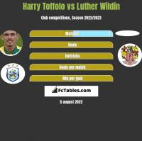 Harry Toffolo vs Luther Wildin h2h player stats
