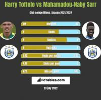 Harry Toffolo vs Mahamadou-Naby Sarr h2h player stats
