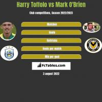 Harry Toffolo vs Mark O'Brien h2h player stats
